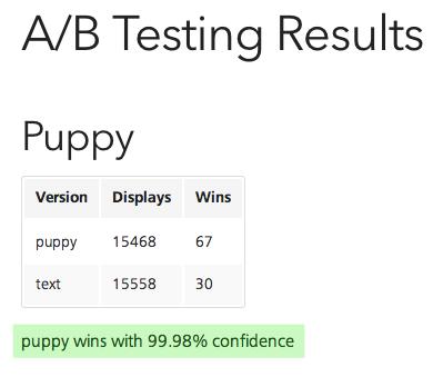 Split Testing Results