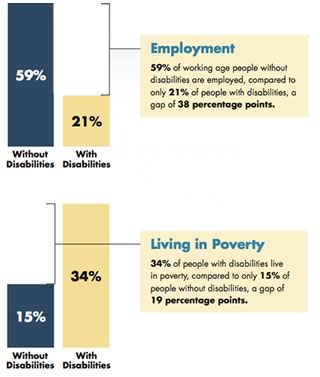Chart depicting the gap in employment and poverty between people with disabilities and those without disabilities