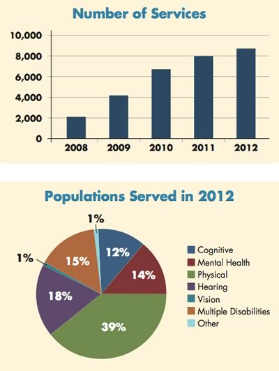Chart depicting the growth in services offered by SOURCES over 5 years and the types of populations that SOURCES serves