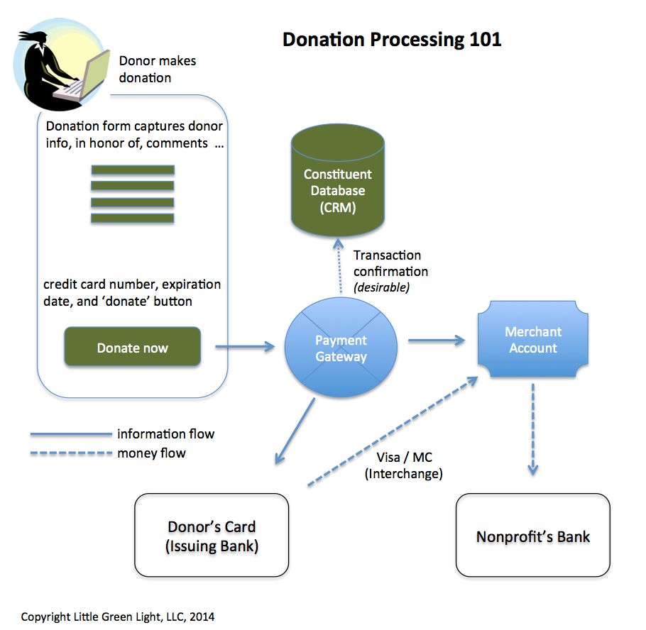 Do you know how to accept donations online little green light donation processing 101 diagram c little green light nvjuhfo Gallery