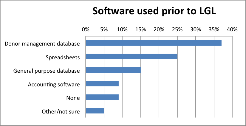 Software used prior to LGL