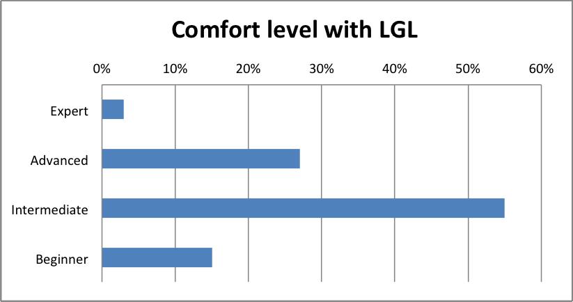 Comfort level using LGL (Feb 2014)