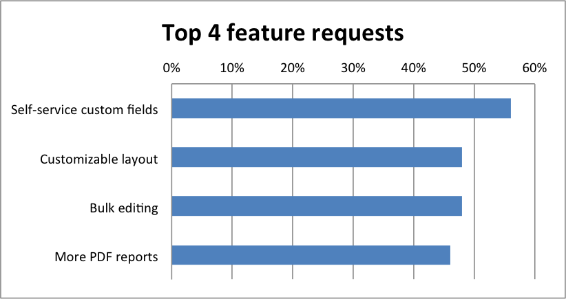 Feature requests for LGL (Feb 2014)