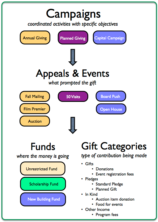 Campaigns, Appeals, Events, Funds, Gift Categories in Little Green Light