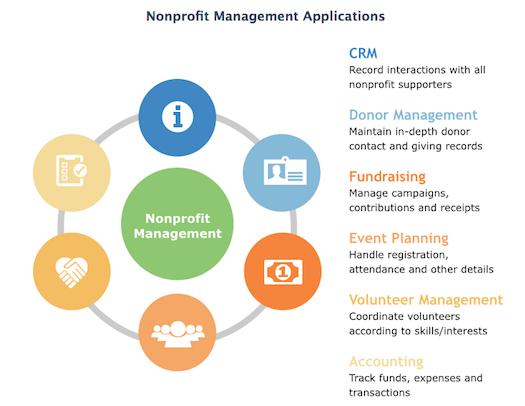 Nonprofit Software Applications