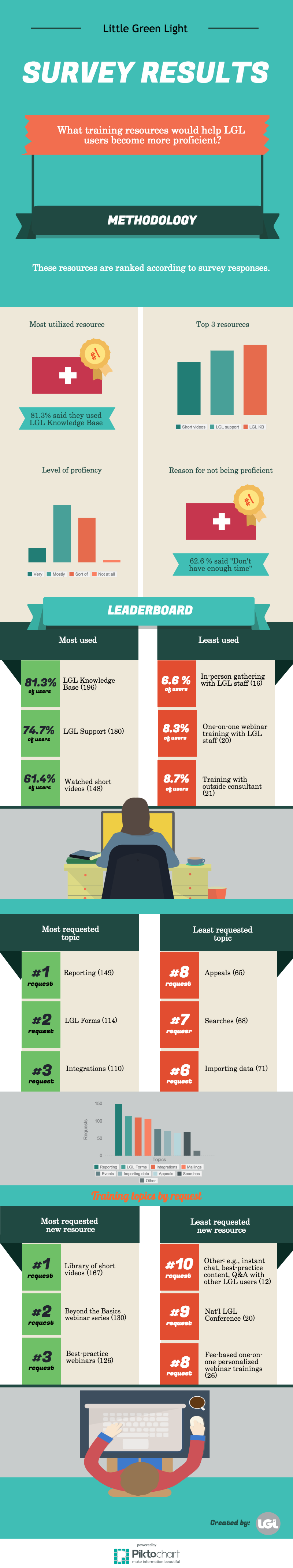 LGL Training Survey Infographic