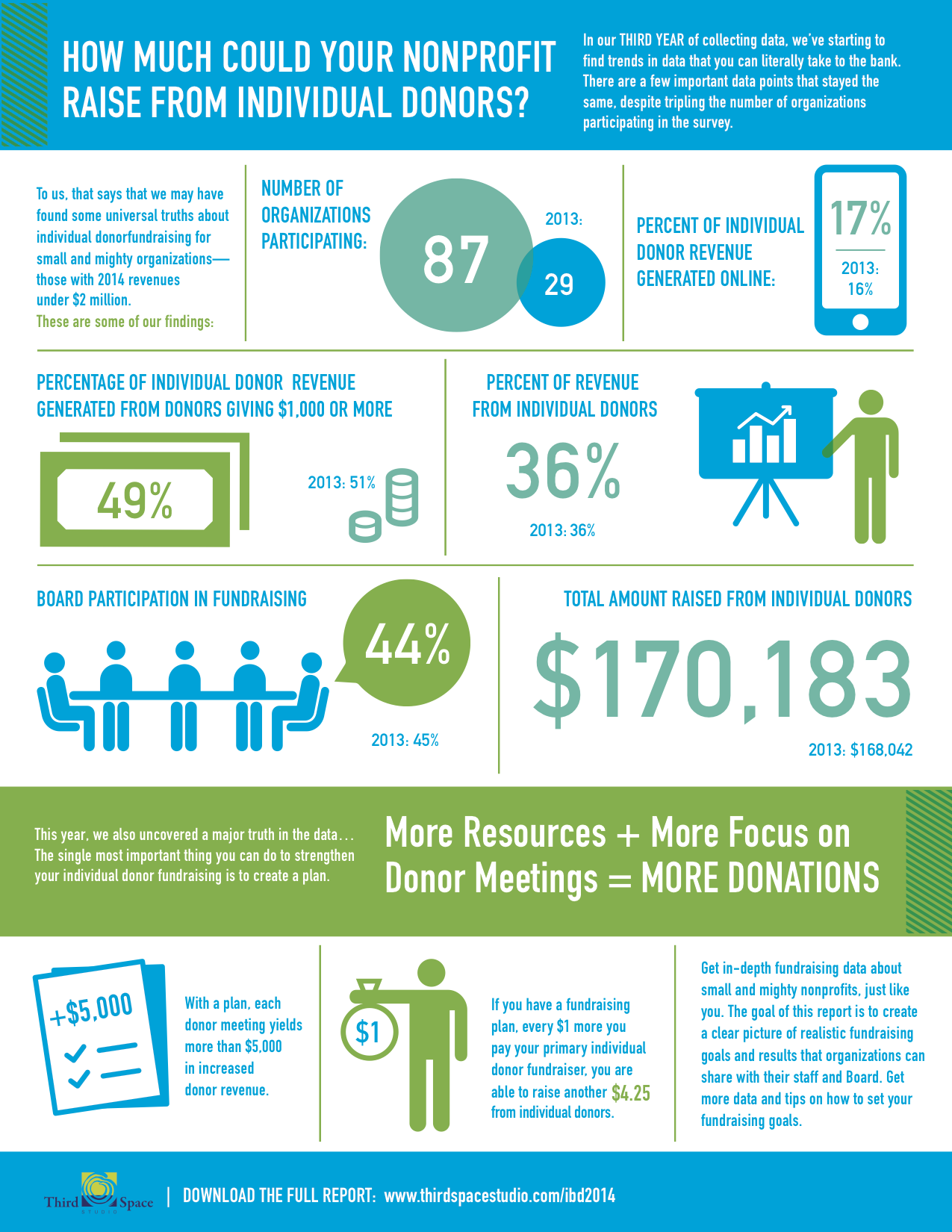 Individual Donor Benchmark Report - Third Space Studio