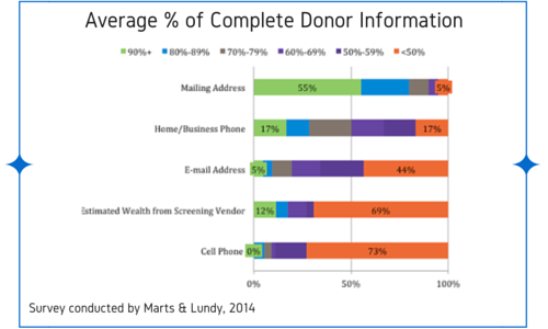 percentage of complete donor data