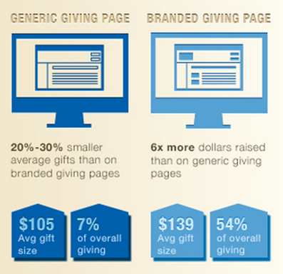 Branded pages raise 6x more donations