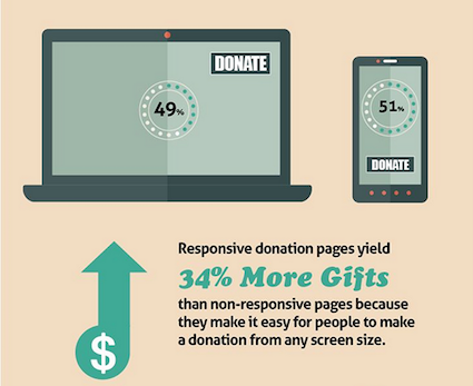 Responsive pages yield 34% more donations