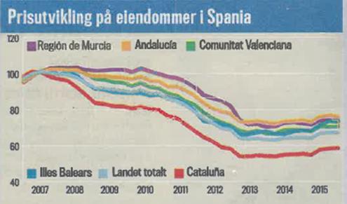 Prisnivå i Spania