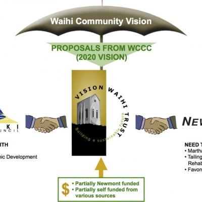 WCV Collaboration
