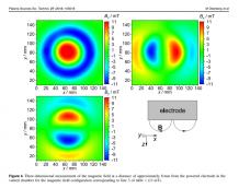 3MTS measurements at University